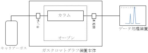 ガスクロマトグラフ