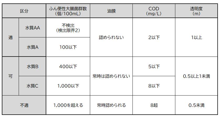 海水浴場水質基準表