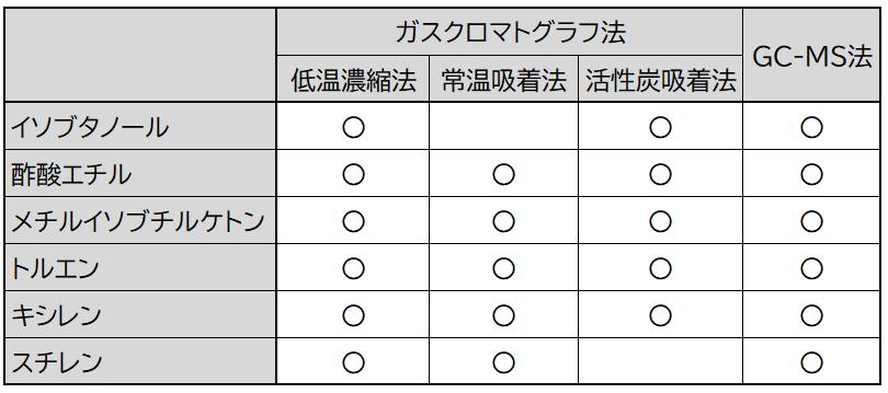 各有機溶剤の測定方法
