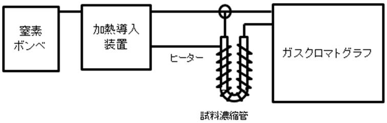 GC分析装置