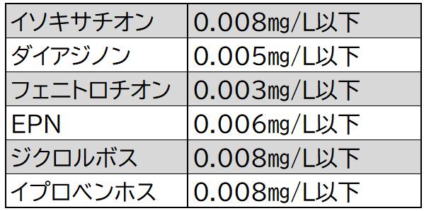 有機リン系殺虫剤