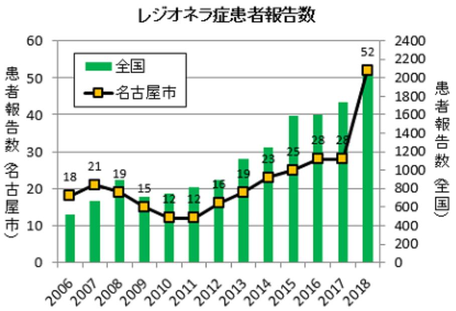 2018 レジオネラ感染者数