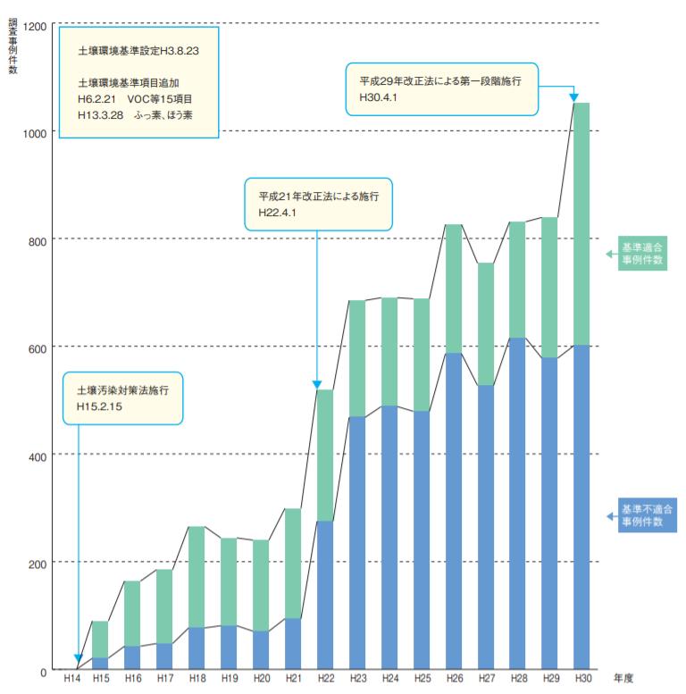 年度別の土壌汚染判明事例件数